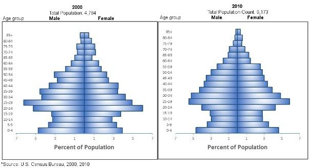 Population Percentages of Males and Females in 2000 and 2010