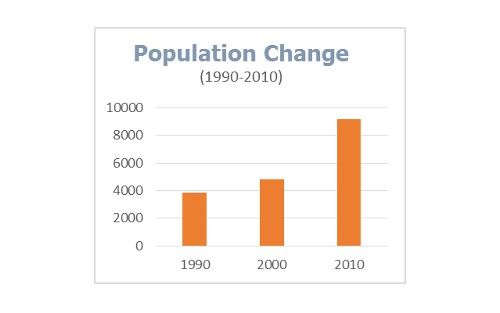 Population Change Bar Graph; 2,900 in 1990, 4,800 in 2000, 9,200 in 2010 (approximate)