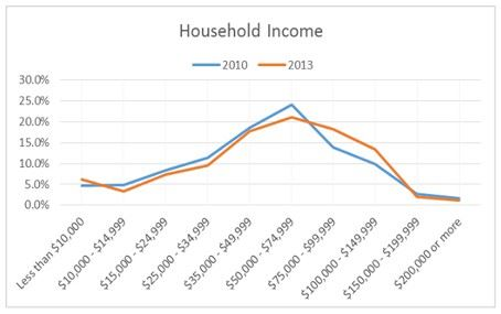 Household Income for 2010 and 2013 Line Graph