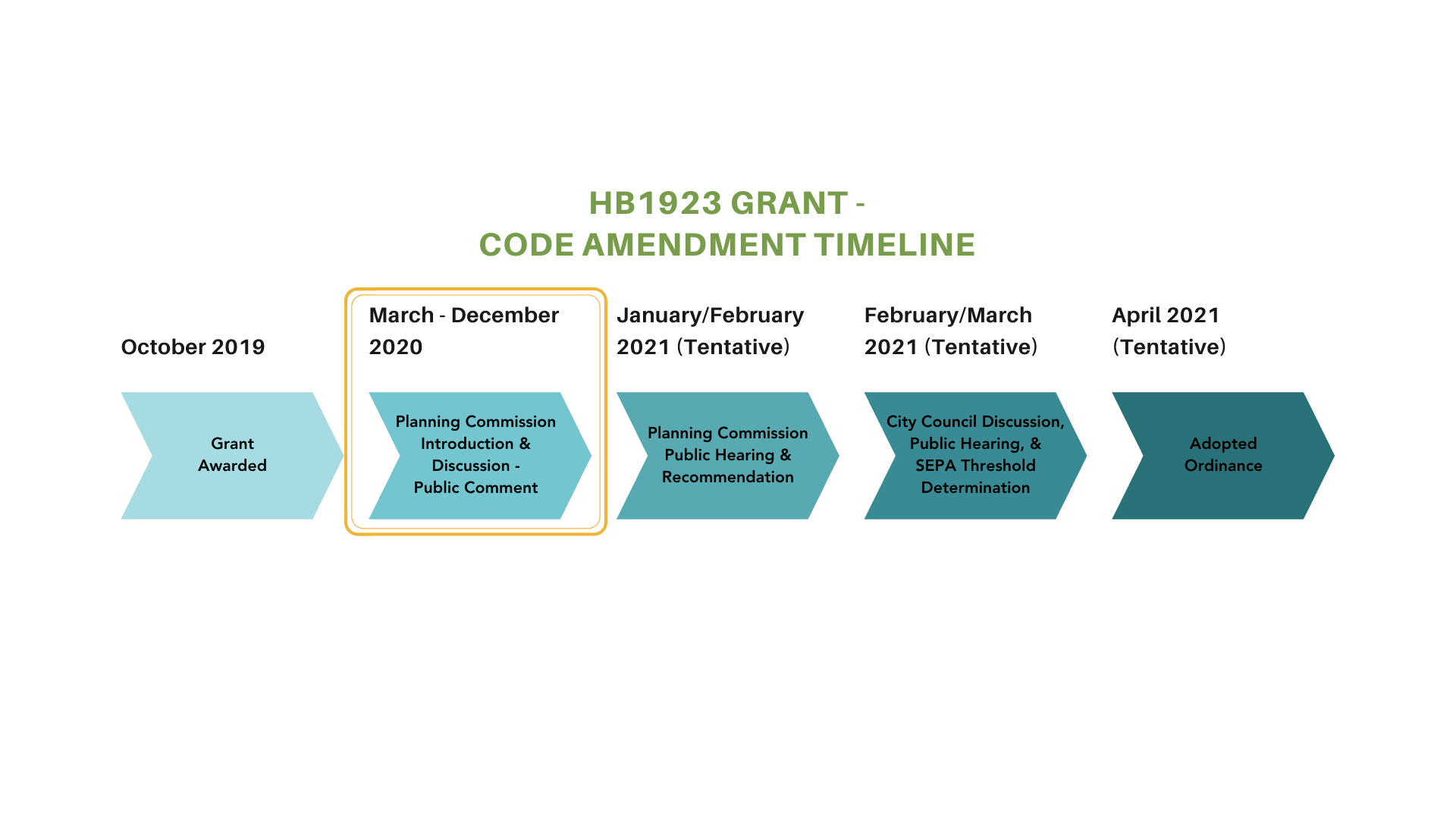 Code Amendment Timeline March through December 2020 Planning Commission Discussion & Public Comment